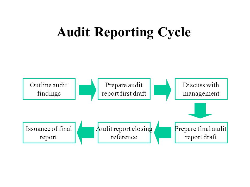 Audit Reporting Cycle Outline audit findings Prepare audit report first draft Discuss with management Prepare final audit report draft Audit report closing reference Issuance of final report