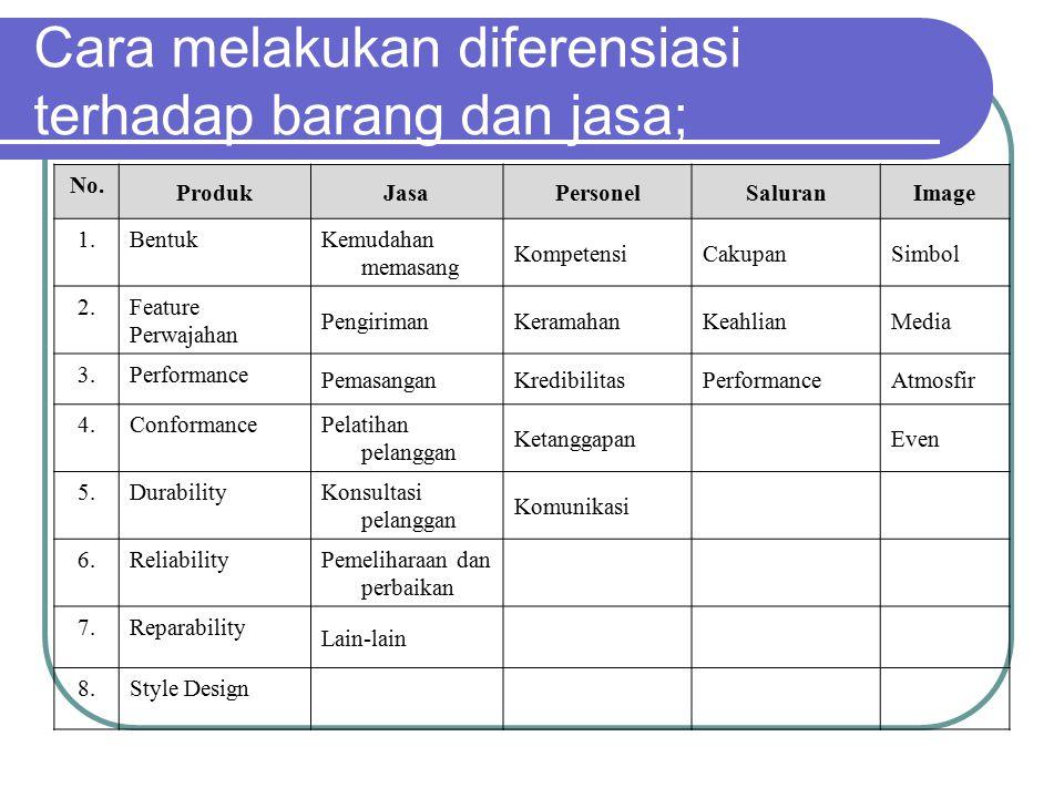 berbagai kriteria yang dapat dilakukan dalam diferensiasi Important.