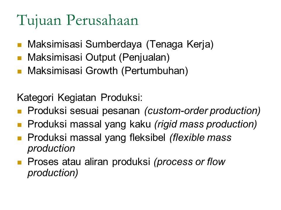 Tujuan Perusahaan Maksimisasi Sumberdaya (Tenaga Kerja) Maksimisasi Output (Penjualan) Maksimisasi Growth (Pertumbuhan) Kategori Kegiatan Produksi: Pr