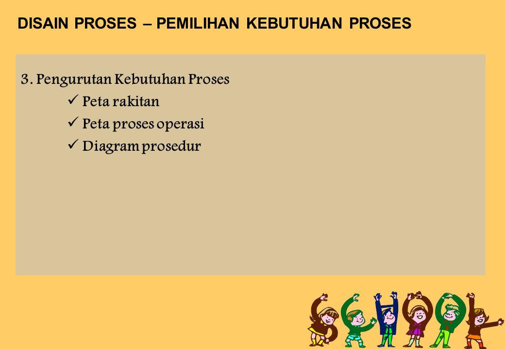 DISAIN PROSES – PEMILIHAN KEBUTUHAN PROSES 3. Pengurutan Kebutuhan Proses Peta rakitan Peta proses operasi Diagram prosedur