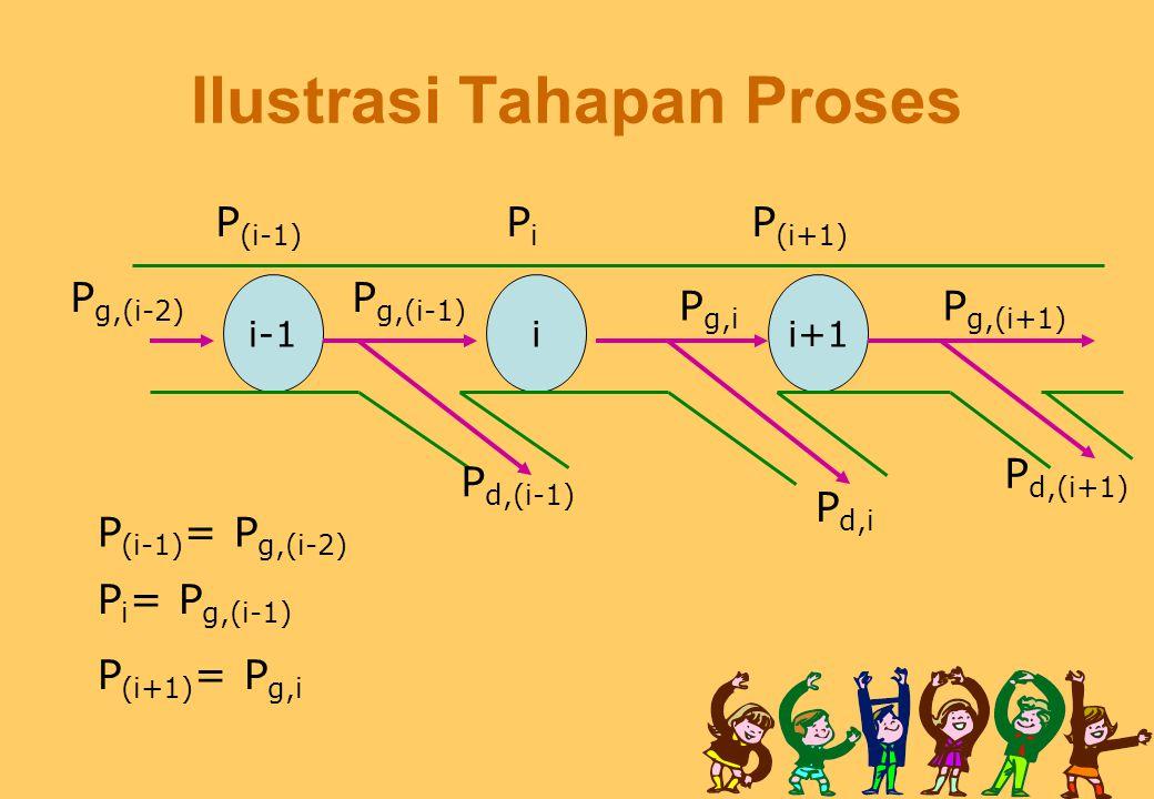 i-1ii+1 P d,i P d,(i+1) P d,(i-1) P g,(i-1) P g,i P g,(i+1) P g,(i-2) P (i-1) PiPi P (i+1) P (i-1) = P g,(i-2) P i = P g,(i-1) P (i+1) = P g,i Ilustra