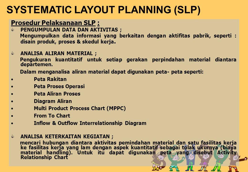 SYSTEMATIC LAYOUT PLANNING (SLP) Prosedur Pelaksanaan SLP :  PENGUMPULAN DATA DAN AKTIVITAS ; Mengumpulkan data informasi yang berkaitan dengan aktif