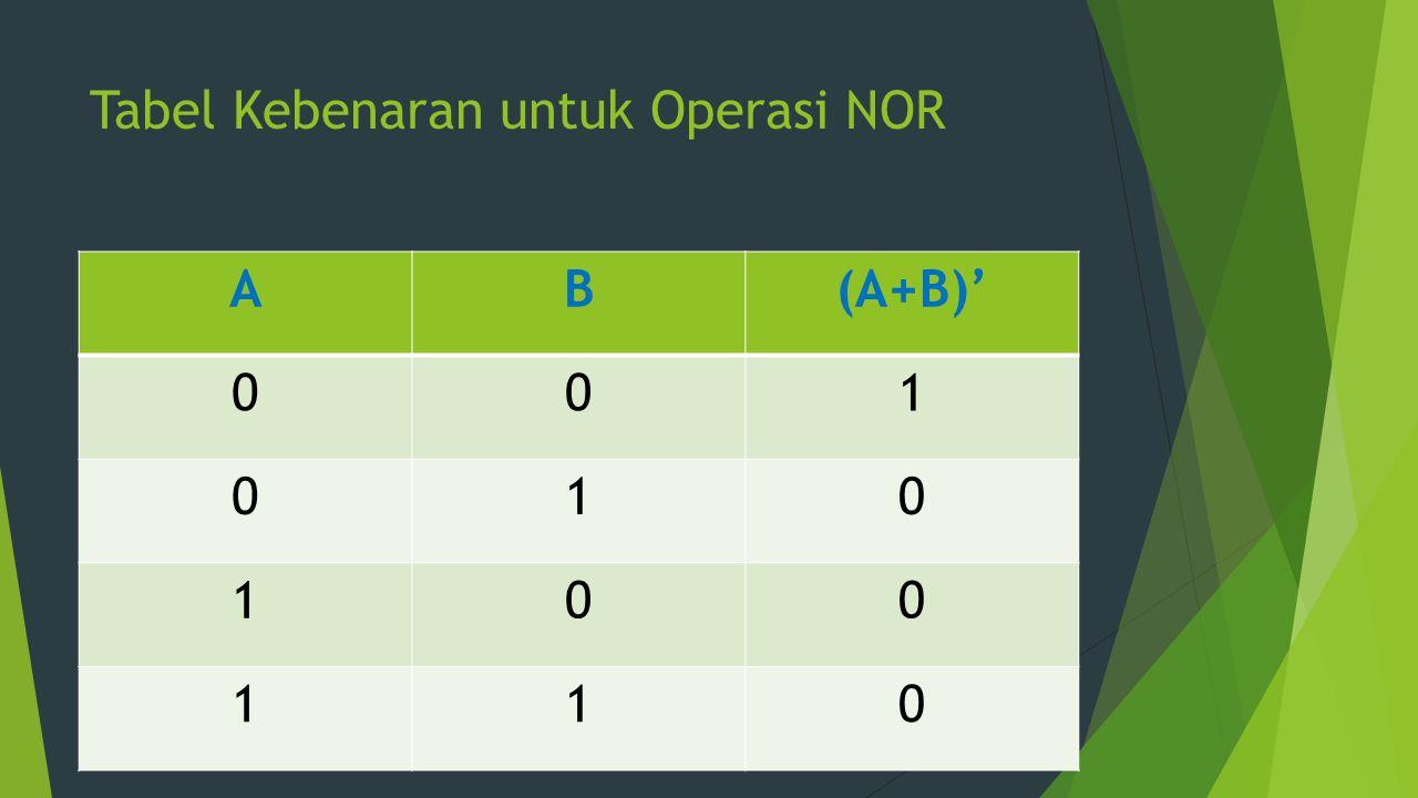 Tabel Kebenaran untuk Operasi NOR AB(A+B)' 001 010 100 110