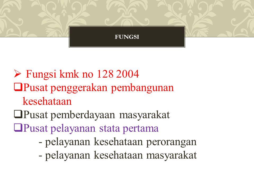 FUNGSI  Fungsi kmk no 128 2004  Pusat penggerakan pembangunan kesehataan  Pusat pemberdayaan masyarakat  Pusat pelayanan stata pertama - pelayanan