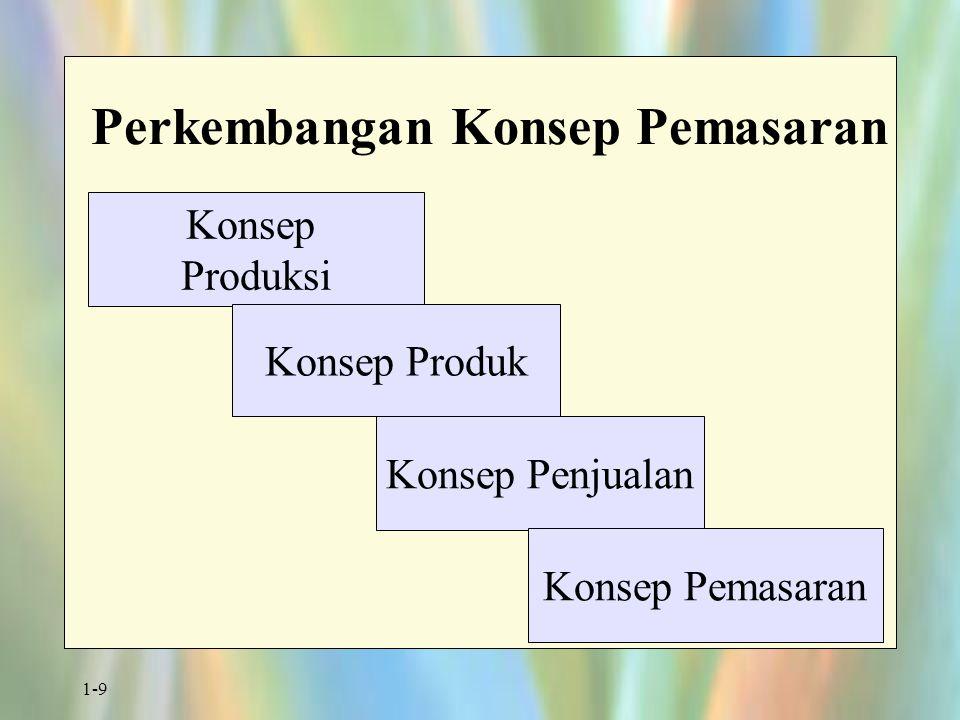 1-9 Perkembangan Konsep Pemasaran Konsep Produksi Konsep Penjualan Konsep Produk Konsep Pemasaran