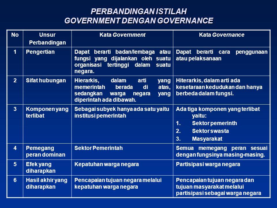 PERBANDINGAN ISTILAH GOVERNMENT DENGAN GOVERNANCE NoUnsur Perbandingan Kata GovernmentKata Governance 1PengertianDapat berarti badan/lembaga atau fungsi yang dijalankan oleh suatu organisasi tertinggi dalam suatu negara.