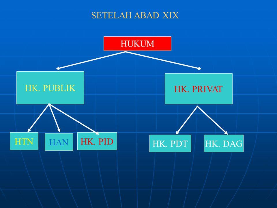 SETELAH ABAD XIX HUKUM HK. PUBLIK HK. PRIVAT HTNHK. PID HK. PDTHK. DAG HAN