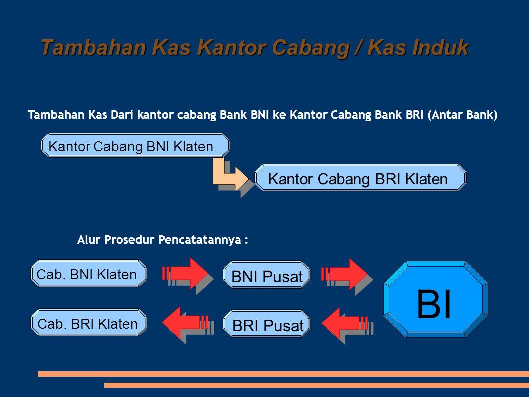 Tambahan Kas Kantor Cabang / Kas Induk Tambahan Kas Dari kantor cabang Bank BNI ke Kantor Cabang Bank BRI (Antar Bank) Alur Prosedur Pencatatannya : K