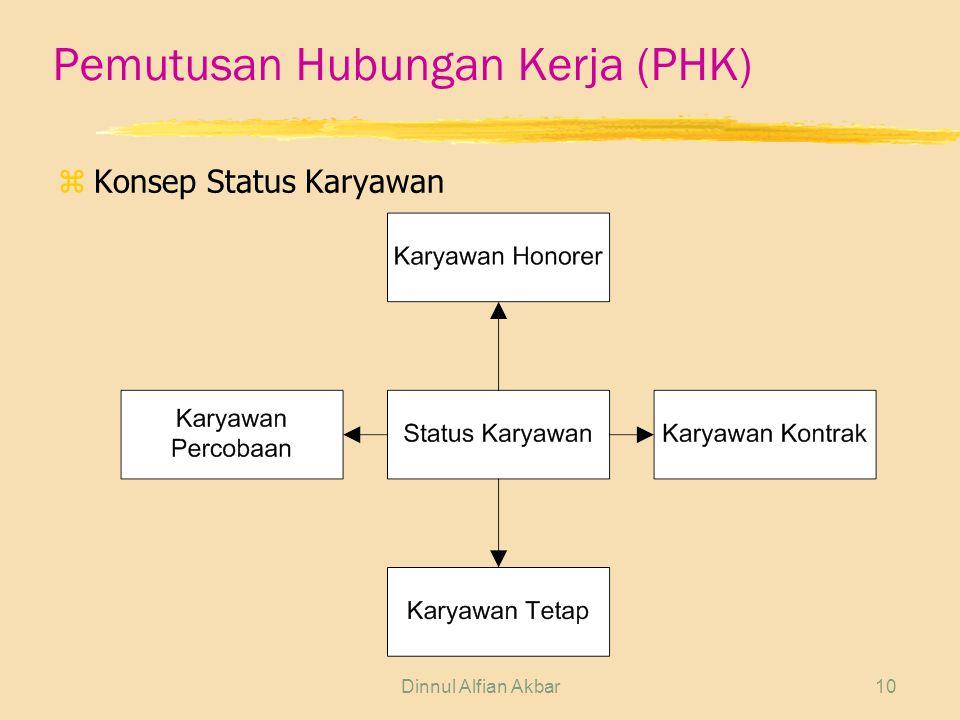Dinnul Alfian Akbar10 Pemutusan Hubungan Kerja (PHK) zKonsep Status Karyawan
