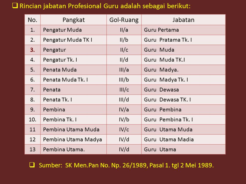  Rincian jabatan Profesional Guru adalah sebagai berikut:  Sumber: SK Men.Pan No.