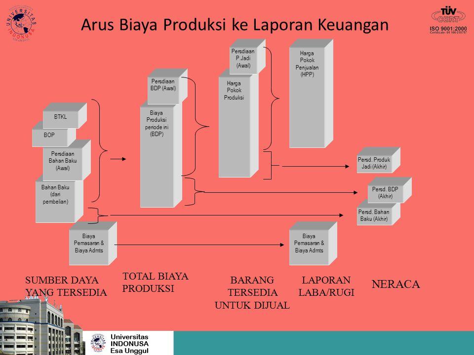 Arus Biaya Produksi ke Laporan Keuangan Biaya Pemasaran & Biaya Admts Bahan Baku (dari pembelian) SUMBER DAYA YANG TERSEDIA Persdiaan Bahan Baku (Awal