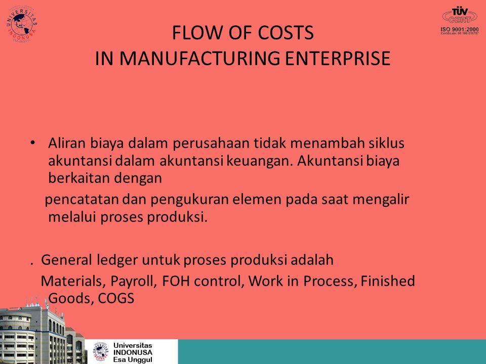 FLOW OF COSTS IN MANUFACTURING ENTERPRISE Aliran biaya dalam perusahaan tidak menambah siklus akuntansi dalam akuntansi keuangan. Akuntansi biaya berk