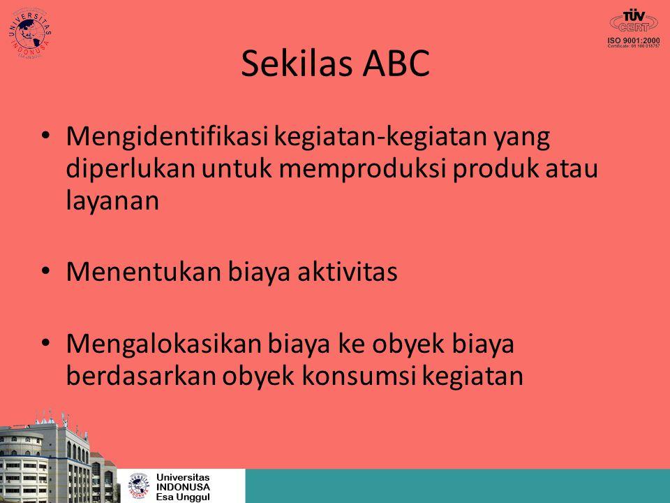 Sekilas ABC Mengidentifikasi kegiatan-kegiatan yang diperlukan untuk memproduksi produk atau layanan Menentukan biaya aktivitas Mengalokasikan biaya k