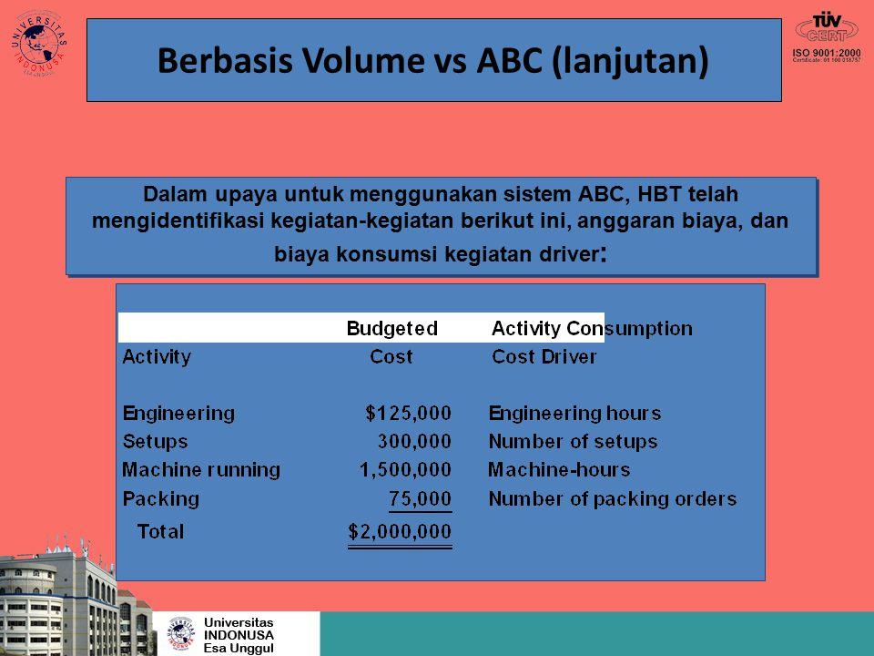 Berbasis Volume vs ABC (lanjutan) Dalam upaya untuk menggunakan sistem ABC, HBT telah mengidentifikasi kegiatan-kegiatan berikut ini, anggaran biaya,