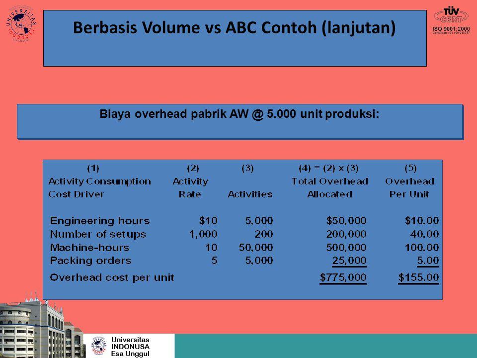 Berbasis Volume vs ABC Contoh (lanjutan) Biaya overhead pabrik AW @ 5.000 unit produksi: