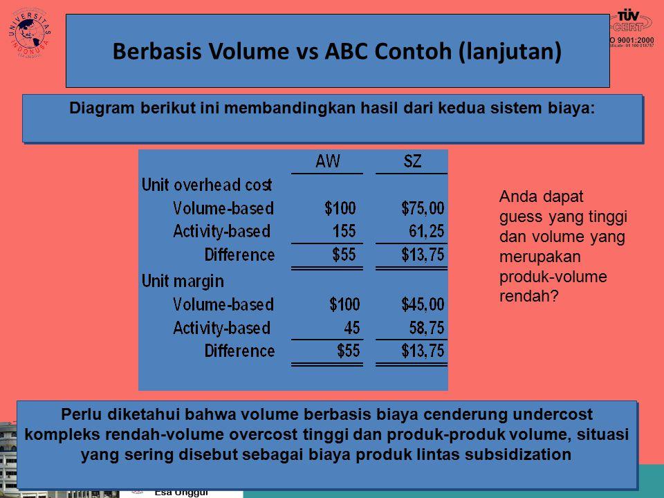 Berbasis Volume vs ABC Contoh (lanjutan) Diagram berikut ini membandingkan hasil dari kedua sistem biaya: Perlu diketahui bahwa volume berbasis biaya