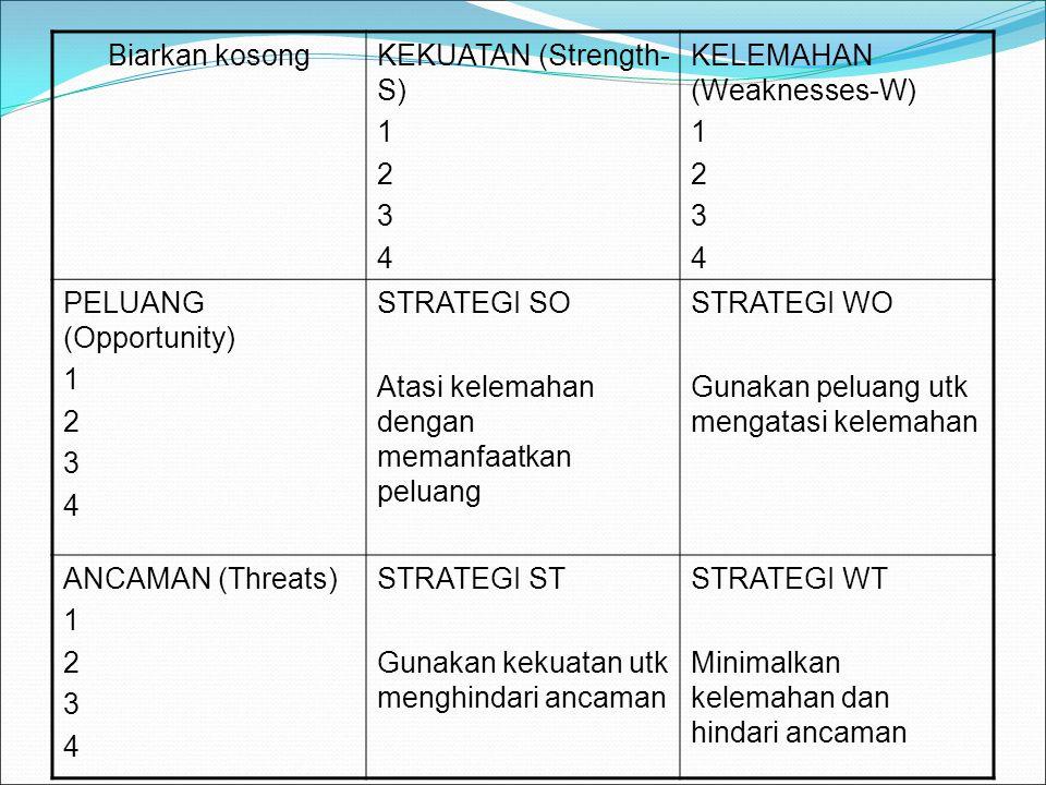 Biarkan kosongKEKUATAN (Strength- S) 1 2 3 4 KELEMAHAN (Weaknesses-W) 1 2 3 4 PELUANG (Opportunity) 1 2 3 4 STRATEGI SO Atasi kelemahan dengan memanfaatkan peluang STRATEGI WO Gunakan peluang utk mengatasi kelemahan ANCAMAN (Threats) 1 2 3 4 STRATEGI ST Gunakan kekuatan utk menghindari ancaman STRATEGI WT Minimalkan kelemahan dan hindari ancaman