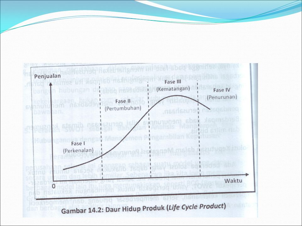 Fase I adalah masa perkenalan.Konsumen mulai mengenal dan menilai kualitas dan kuantitas produk.