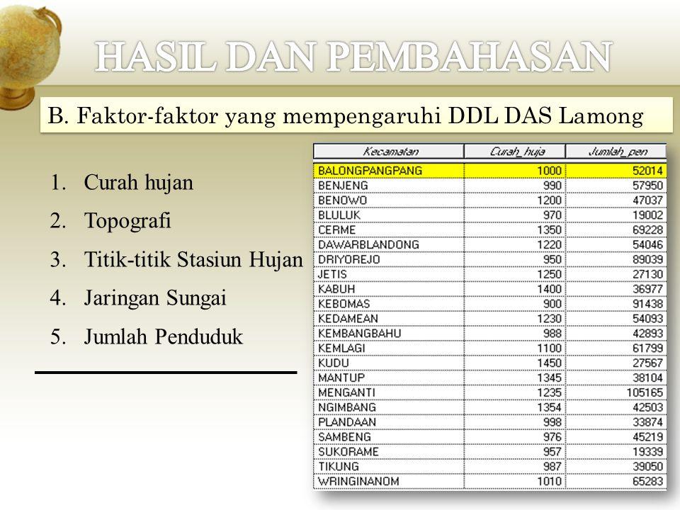 B. Faktor-faktor yang mempengaruhi DDL DAS Lamong 1.Curah hujan 2.Topografi 3.Titik-titik Stasiun Hujan 4.Jaringan Sungai 5.Jumlah Penduduk