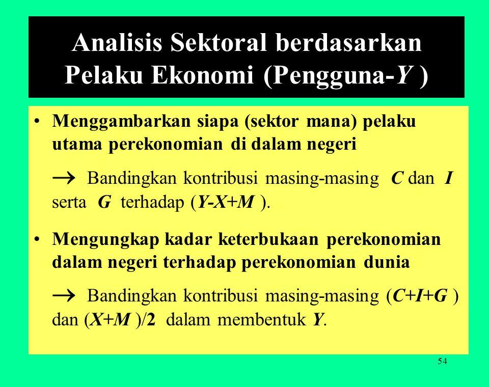 53 Produk Domestik Bruto Indonesia berdasarkan Penggunaan, menurut Harga Berlaku (at current market prices, Nominal GDP) PenggunaJumlah (Rp) Persentas