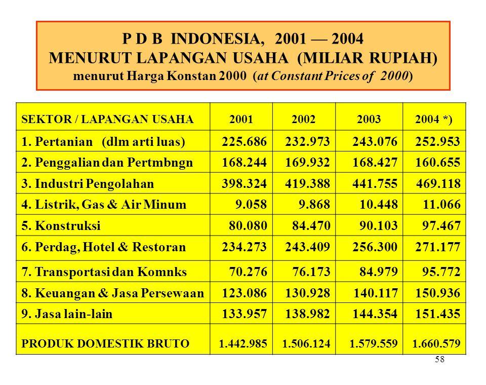 57 P D B INDONESIA, 2001 — 2004 MENURUT LAPANGAN USAHA (MILIAR RUPIAH) menurut Harga yang Berlaku (at Current Market Prices) SEKTOR/LAPANGAN USAHA2001