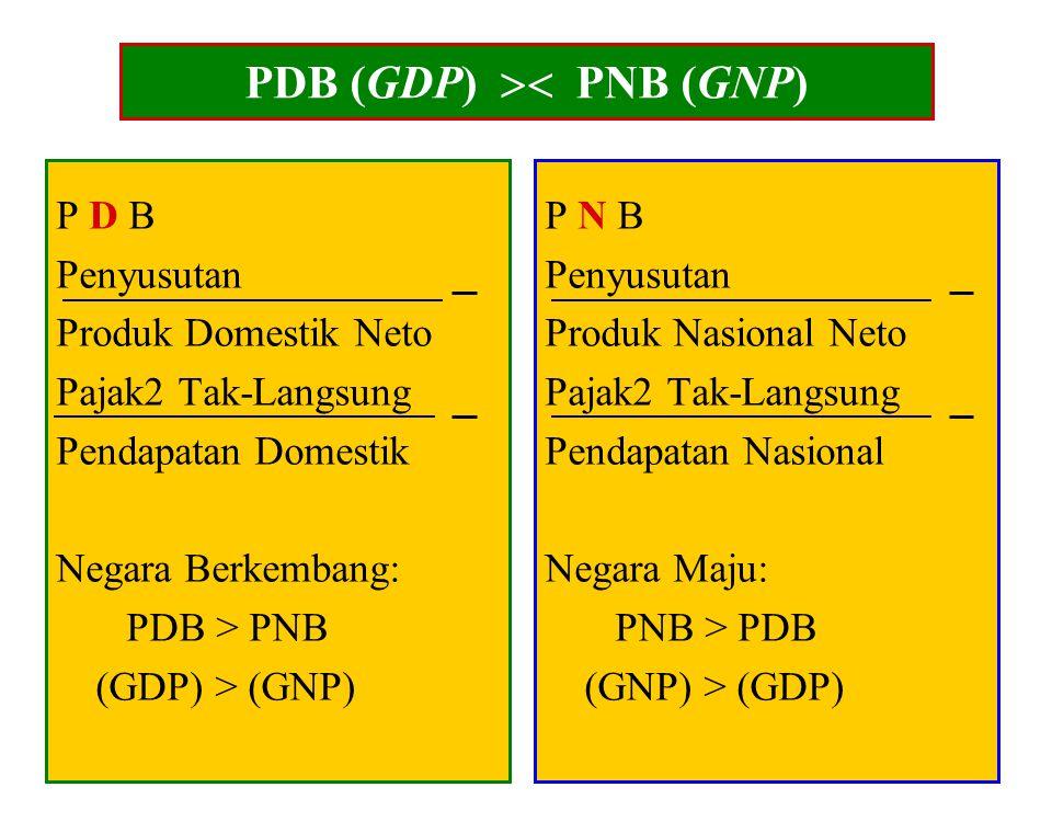 6 PDB (GDP) dan PNB (GNP) Produk Domestik Bruto (PDB) atau Gross Domestic Product (GDP) ialah jumlah nilai seluruh produk (barang dan jasa) yang dihas