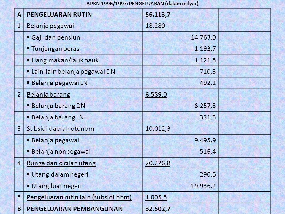 APBN 1996/1997: PENGELUARAN (dalam milyar) APENGELUARAN RUTIN56.113,7 1Belanja pegawai18.280  Gaji dan pensiun14.763,0  Tunjangan beras1.193,7  Uan