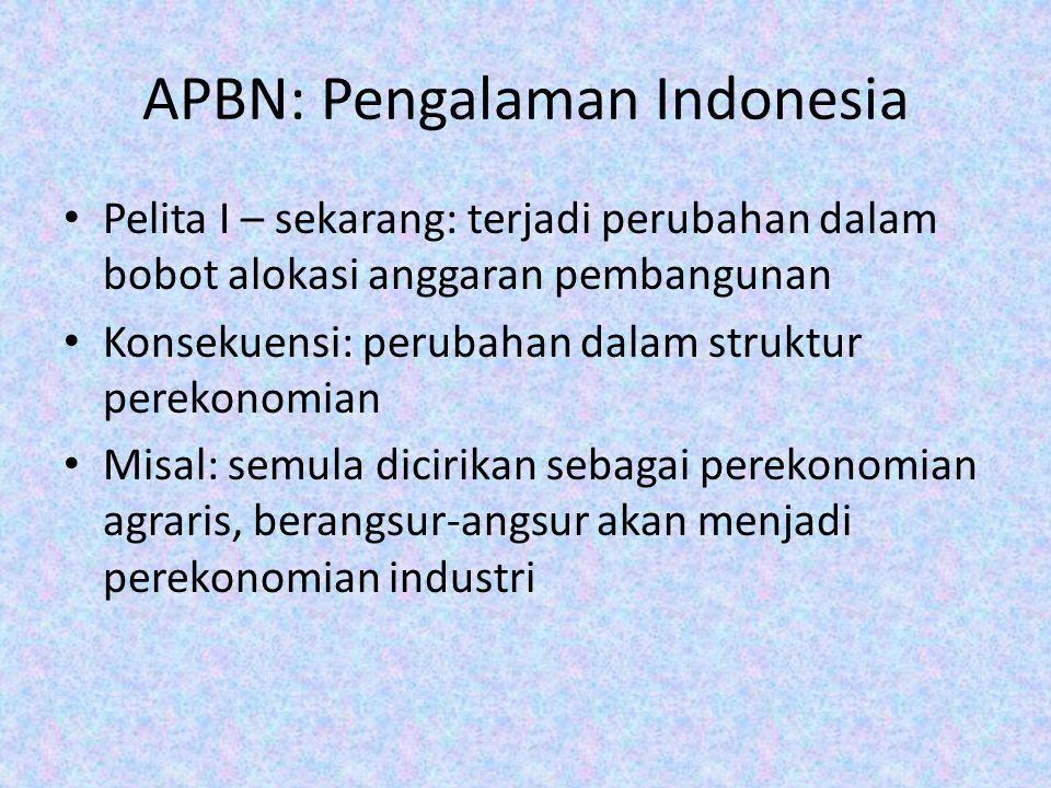 APBN: Pengalaman Indonesia Pelita I – sekarang: terjadi perubahan dalam bobot alokasi anggaran pembangunan Konsekuensi: perubahan dalam struktur perek