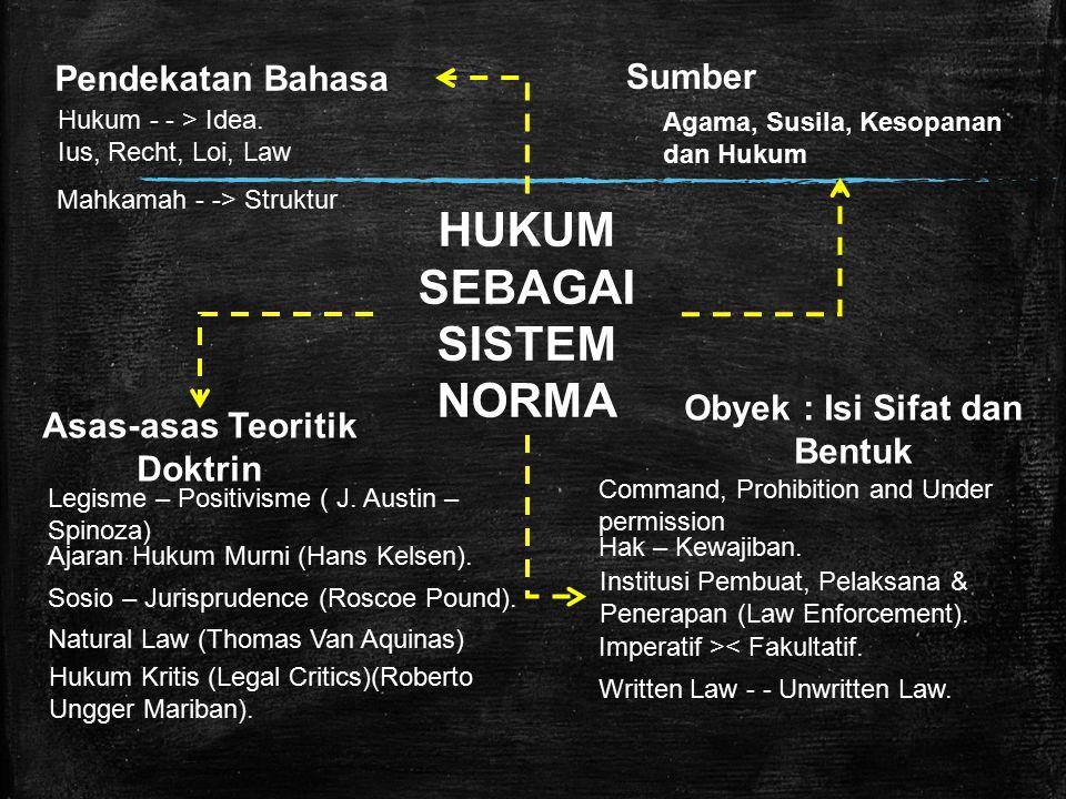 HUKUM SEBAGAI SISTEM NORMA Hukum - - > Idea.