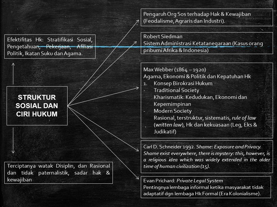 STRUKTUR SOSIAL DAN CIRI HUKUM Max Webber (1864 – 1920) Agama, Ekonomi & Politik dan Kepatuhan Hk 1.Konsep Birokrasi Hukum -Traditional Society Kharismatik: Kedudukan, Ekonomi dan Kepemimpinan -Modern Society Rasional, terstruktur, sistematis, rule of law (written law), Hk dan kekuasaan (Leg, Eks & Judikatif) Efektifitas Hk: Stratifikasi Sosial, Pengetahuan, Pekerjaan, Afiliasi Politik, Ikatan Suku dan Agama.