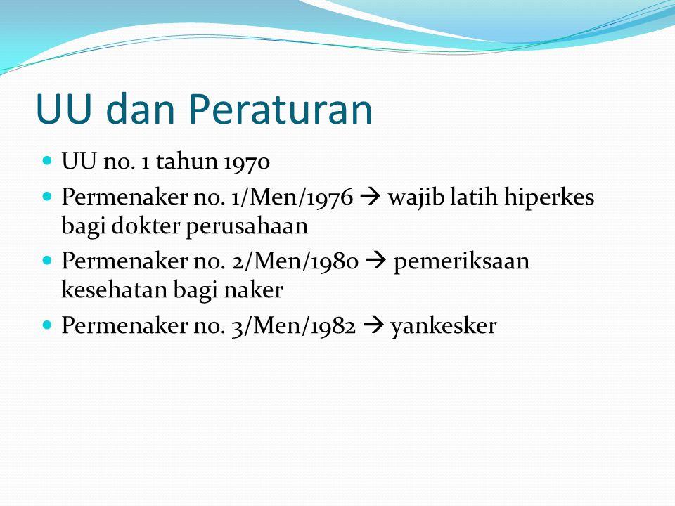 UU dan Peraturan UU no.1 tahun 1970 Permenaker no.