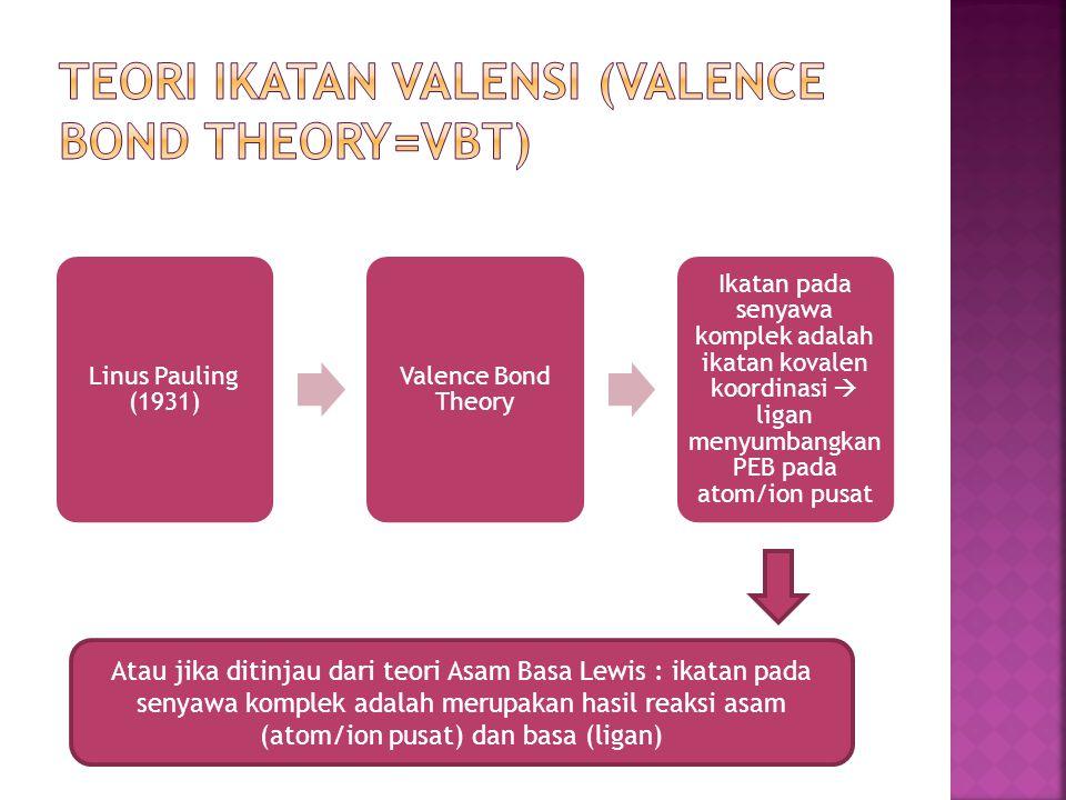 Linus Pauling (1931) Valence Bond Theory Ikatan pada senyawa komplek adalah ikatan kovalen koordinasi  ligan menyumbangkan PEB pada atom/ion pusat At