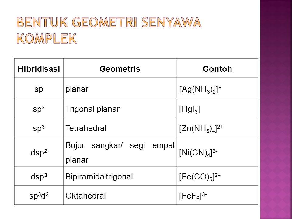 HibridisasiGeometrisContoh spplanar  Ag(NH 3 ) 2  + sp 2 Trigonal planar[HgI 3 ] - sp 3 Tetrahedral[Zn(NH 3 ) 4 ] 2+ dsp 2 Bujur sangkar/ segi empat