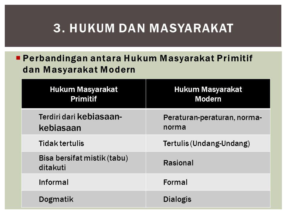 3. HUKUM DAN MASYARAKAT  Perbandingan antara Hukum Masyarakat Primitif dan Masyarakat Modern Hukum Masyarakat Primitif Hukum Masyarakat Modern Terdir