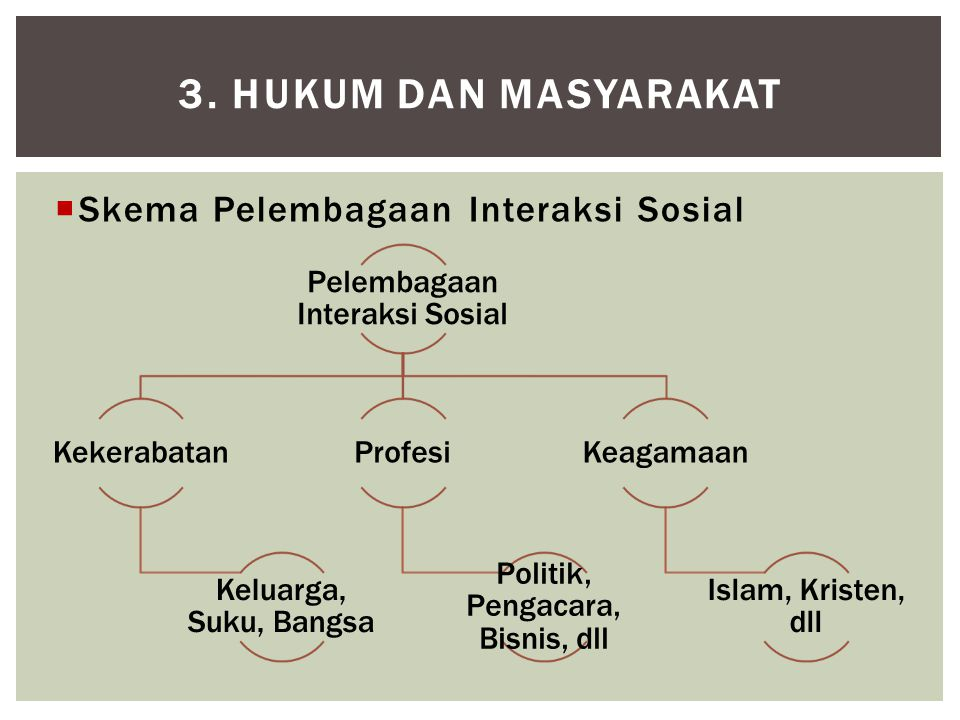 3. HUKUM DAN MASYARAKAT  Skema Pelembagaan Interaksi Sosial Pelembagaan Interaksi Sosial Kekerabatan Keluarga, Suku, Bangsa Profesi Politik, Pengacar