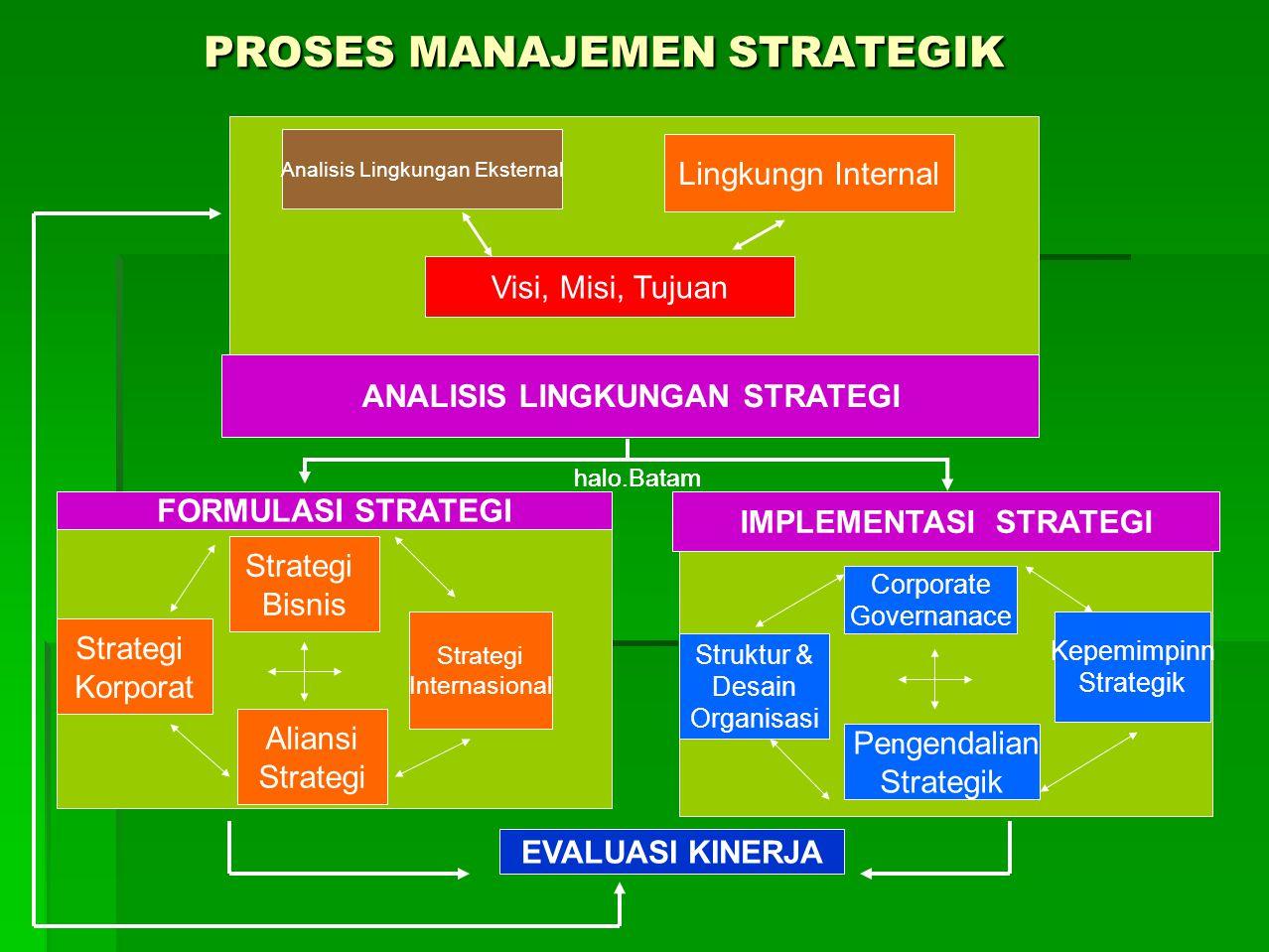 PROSES MANAJMEN STRATEGIK  Analisis Lingkungan : Meliputi deteksi dan evaluasi konteks organisasi, lingkungan eksternal dan internal organisasi.