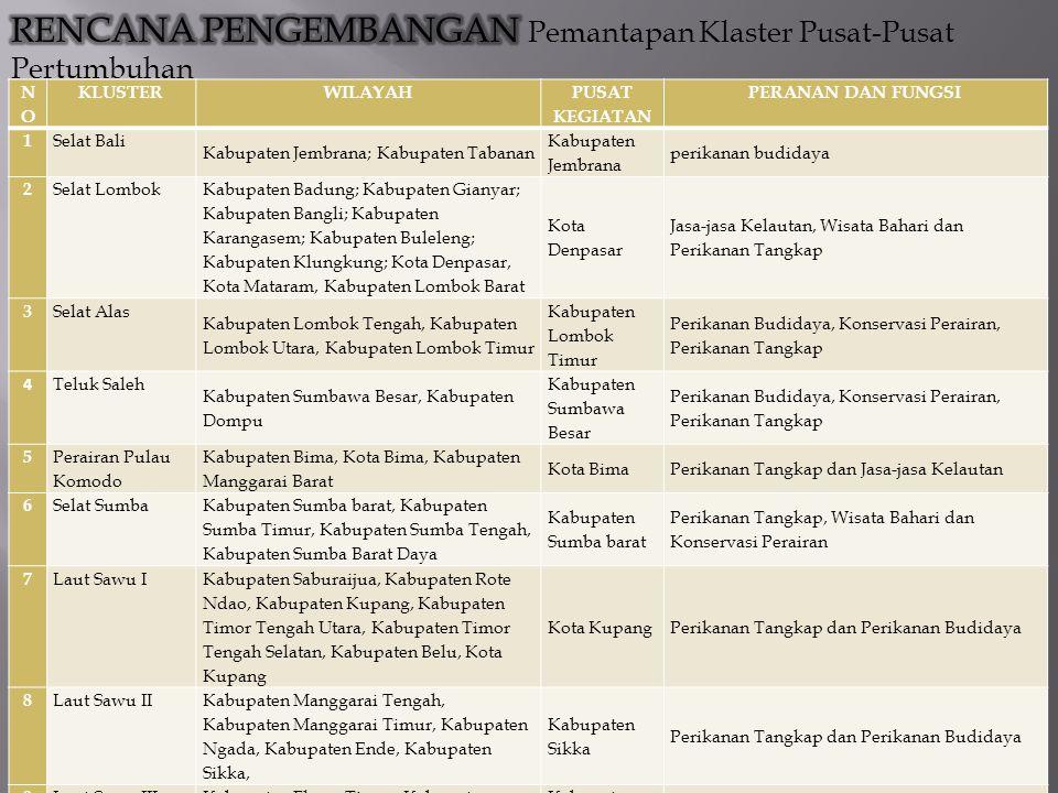 NONO KLUSTERWILAYAH PUSAT KEGIATAN PERANAN DAN FUNGSI 1 Selat Bali Kabupaten Jembrana; Kabupaten Tabanan Kabupaten Jembrana perikanan budidaya 2 Selat