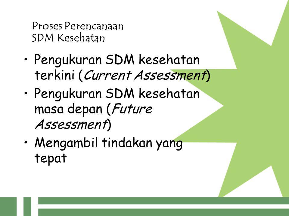 Proses Perencanaan SDM Kesehatan Pengukuran SDM kesehatan terkini (Current Assessment) Pengukuran SDM kesehatan masa depan (Future Assessment) Mengambil tindakan yang tepat