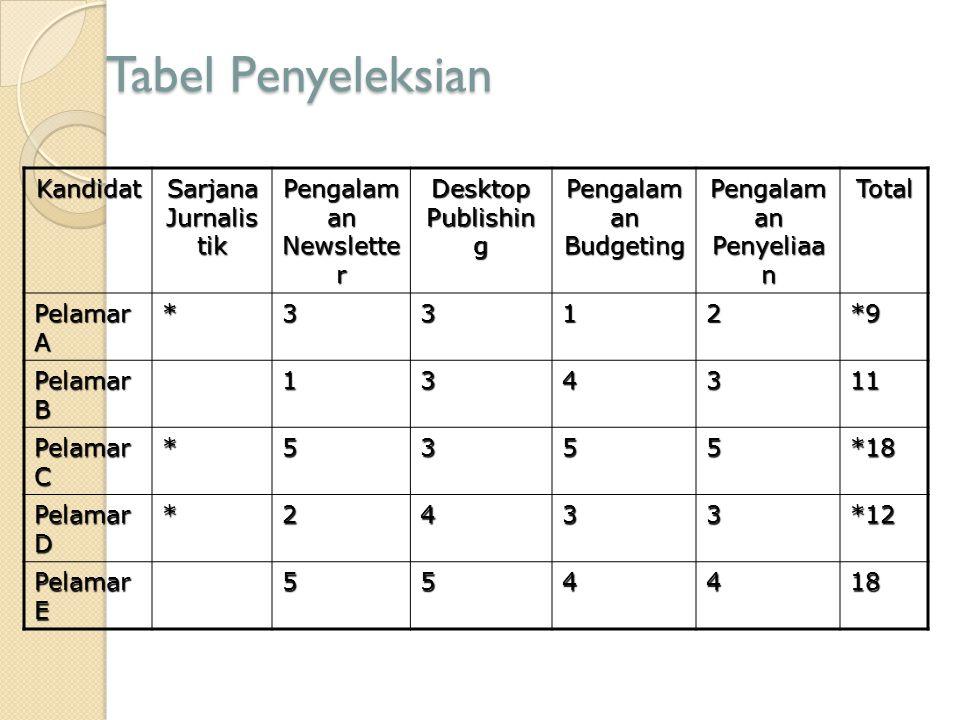 Tabel Penyeleksian Kandidat Sarjana Jurnalis tik Pengalam an Newslette r Desktop Publishin g Pengalam an Budgeting Pengalam an Penyeliaa n Total Pelam