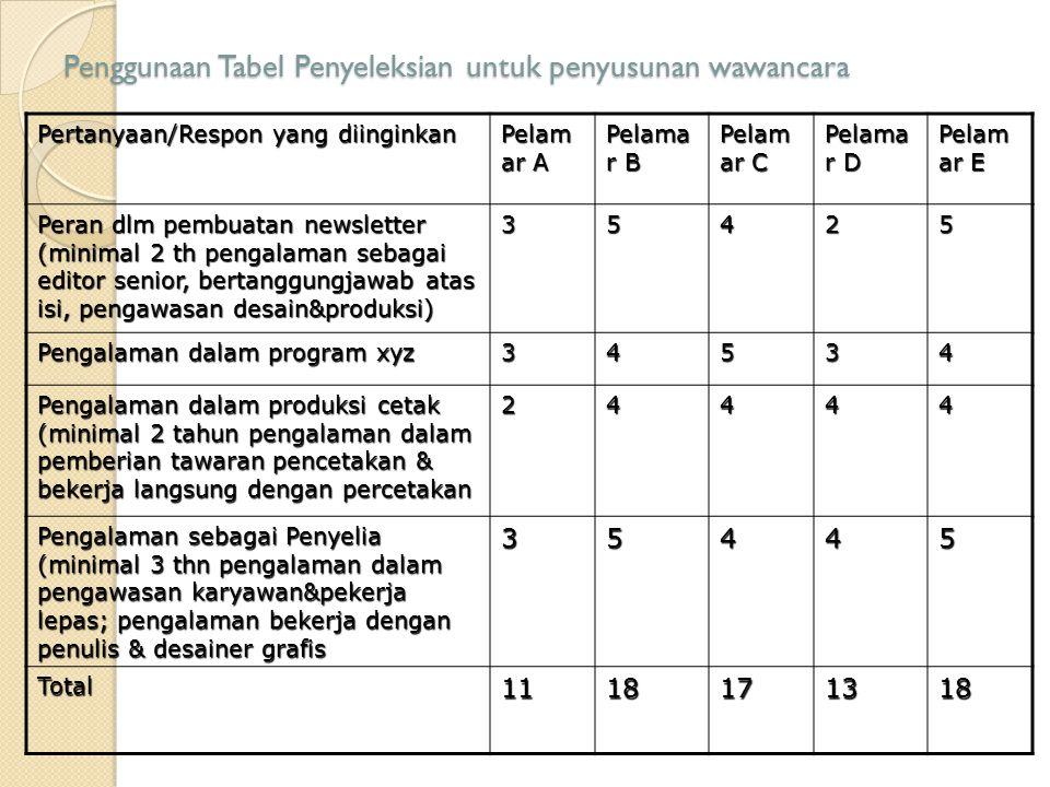 Penggunaan Tabel Penyeleksian untuk penyusunan wawancara Pertanyaan/Respon yang diinginkan Pelam ar A Pelama r B Pelam ar C Pelama r D Pelam ar E Pera