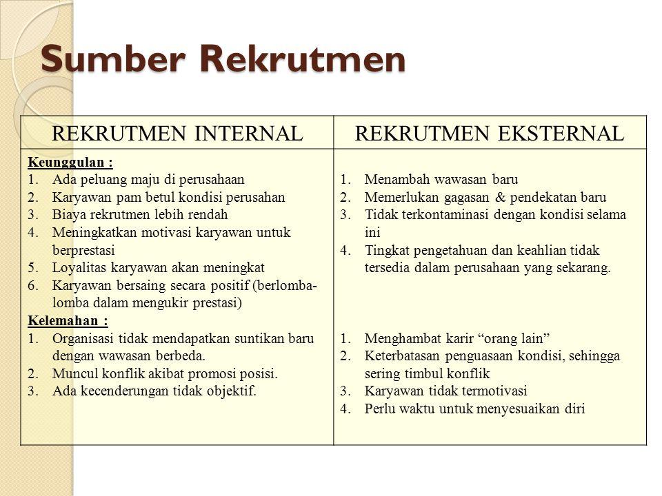 Sumber Rekrutmen REKRUTMEN INTERNALREKRUTMEN EKSTERNAL Keunggulan : 1.Ada peluang maju di perusahaan 2.Karyawan pam betul kondisi perusahan 3.Biaya re