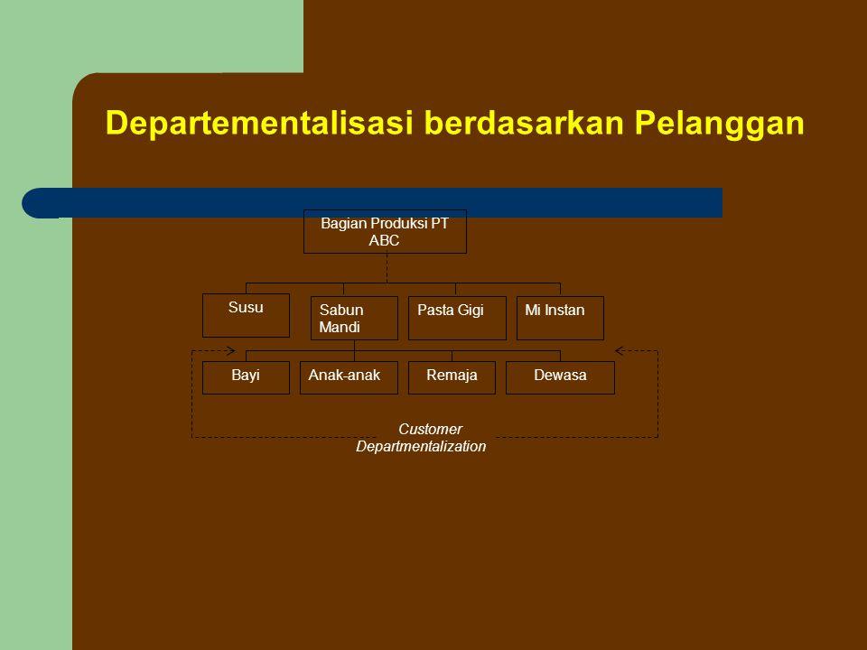 Departementalisasi berdasarkan Geografis Manajer Pemasaran PT ABC Bagian Penjualan Bagian Promosi JakartaBandungMakassarMedan Geographic Departmentalization