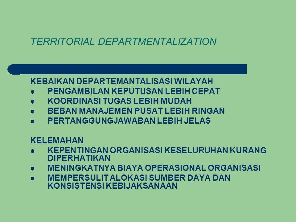 TERRITORIAL DEPARTMENTALIZATION KEBAIKAN DEPARTEMANTALISASI WILAYAH PENGAMBILAN KEPUTUSAN LEBIH CEPAT KOORDINASI TUGAS LEBIH MUDAH BEBAN MANAJEMEN PUSAT LEBIH RINGAN PERTANGGUNGJAWABAN LEBIH JELAS KELEMAHAN KEPENTINGAN ORGANISASI KESELURUHAN KURANG DIPERHATIKAN MENINGKATNYA BIAYA OPERASIONAL ORGANISASI MEMPERSULIT ALOKASI SUMBER DAYA DAN KONSISTENSI KEBIJAKSANAAN