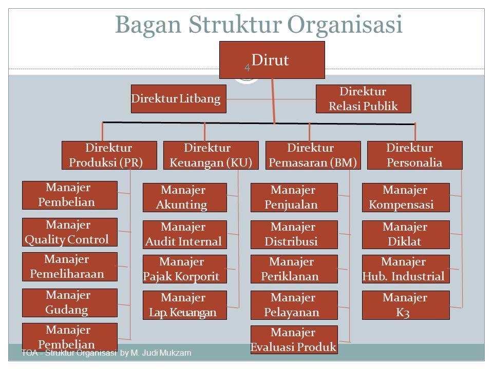 Bagan Struktur Organisasi Dirut Direktur Produksi (PR) Direktur Keuangan (KU) Direktur Personalia Direktur Pemasaran (BM) Direktur Relasi Publik Direk