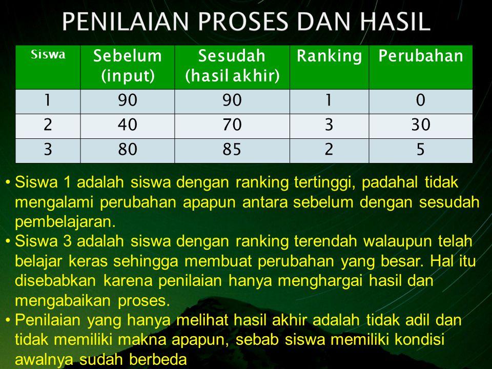 Siswa Sebelum (input) Sesudah (hasil akhir) RankingPerubahan 190 10 24070330 3808525 Siswa 1 adalah siswa dengan ranking tertinggi, padahal tidak mengalami perubahan apapun antara sebelum dengan sesudah pembelajaran.