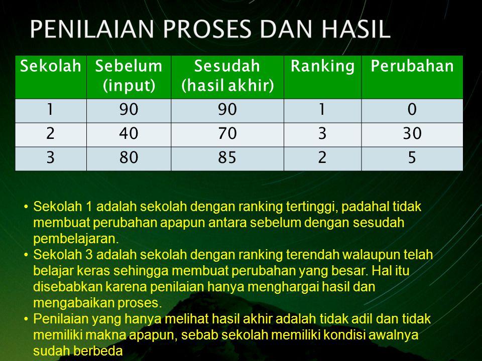 SekolahSebelum (input) Sesudah (hasil akhir) RankingPerubahan 190 10 24070330 3808525 Sekolah 1 adalah sekolah dengan ranking tertinggi, padahal tidak membuat perubahan apapun antara sebelum dengan sesudah pembelajaran.