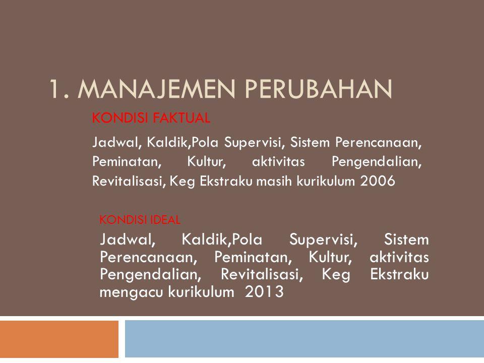 1. MANAJEMEN PERUBAHAN KONDISI FAKTUAL Jadwal, Kaldik,Pola Supervisi, Sistem Perencanaan, Peminatan, Kultur, aktivitas Pengendalian, Revitalisasi, Keg