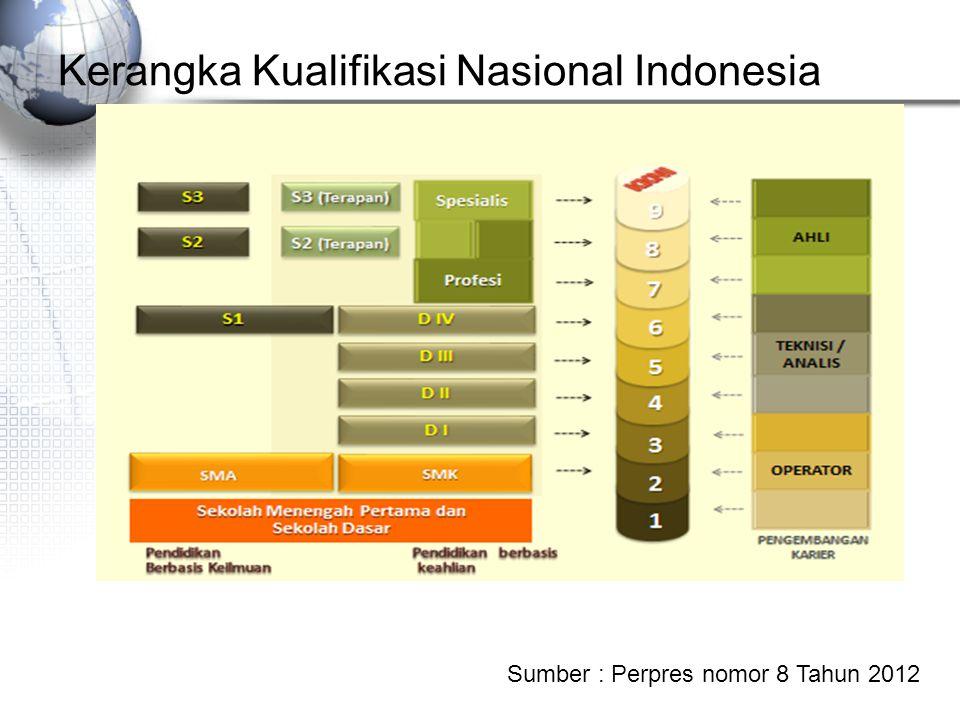 Kerangka Kualifikasi Nasional Indonesia Sumber : Perpres nomor 8 Tahun 2012