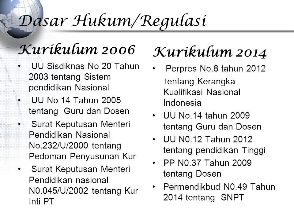 Dasar Hukum/Regulasi Kurikulum 2006 UU Sisdiknas No 20 Tahun 2003 tentang Sistem pendidikan Nasional UU No 14 Tahun 2005 tentang Guru dan Dosen Surat Keputusan Menteri Pendidikan Nasional No.232/U/2000 tentang Pedoman Penyusunan Kur Surat Keputusan Menteri Pendidikan nasional N0.045/U/2002 tentang Kur Inti PT Kurikulum 2014 Perpres No.8 tahun 2012 tentang Kerangka Kualifikasi Nasional Indonesia UU No.14 tahun 2009 tentang Guru dan Dosen UU N0.12 Tahun 2012 tentang pendidikan Tinggi PP N0.37 Tahun 2009 tentang Dosen Permendikbud N0.49 Tahun 2014 tentang SNPT