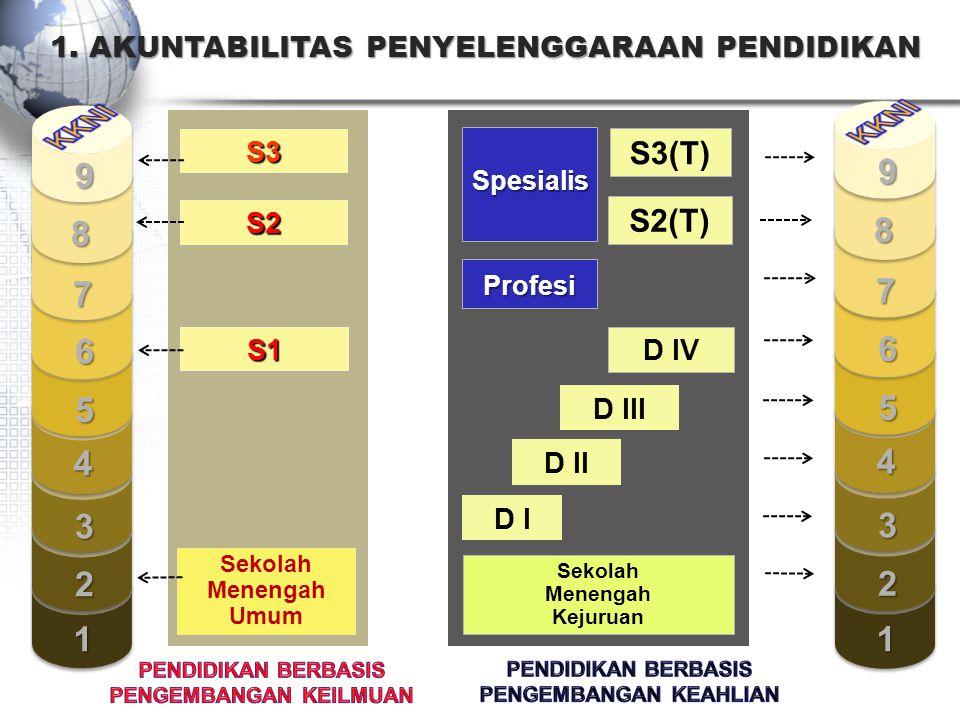 S2 S1 S3 Sekolah Menengah Umum S2(T) D I D IV D III D II S3(T) Profesi Spesialis Sekolah Menengah Kejuruan 1 2 3 4 5 7 8 9 6 1 2 3 4 5 7 8 9 6 1. AKUN